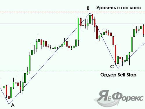 sell stop при индикаторе zigzag