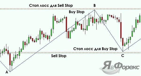 тактика торговли по индикатору zigzag