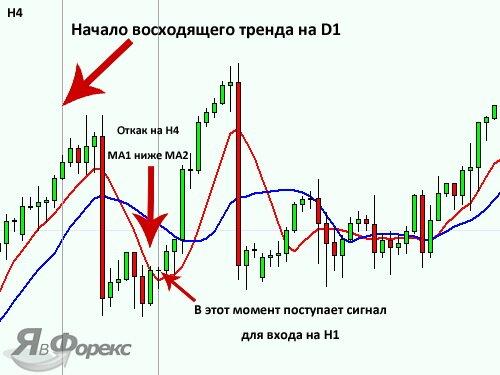 коррекция основного тренда на h4