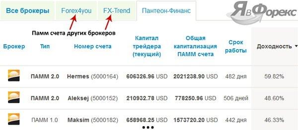 рейтинг памм счетов пантеон финанс
