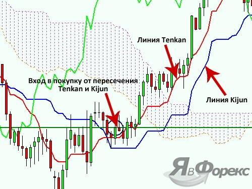 сигнал от tenkan-sen и kijun-sen