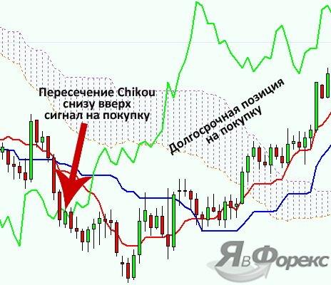 сигнал от линии chinkou span