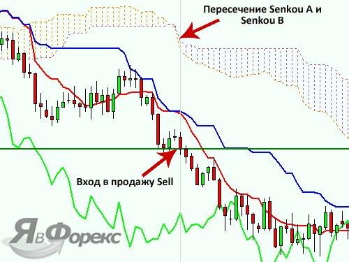сигнал от линии senkou span