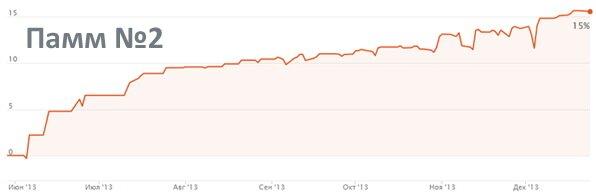 анализ графика второго памм счета