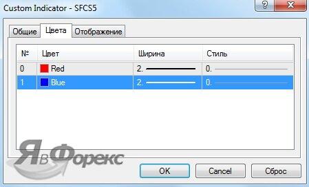 параметры индикатора SFCS5