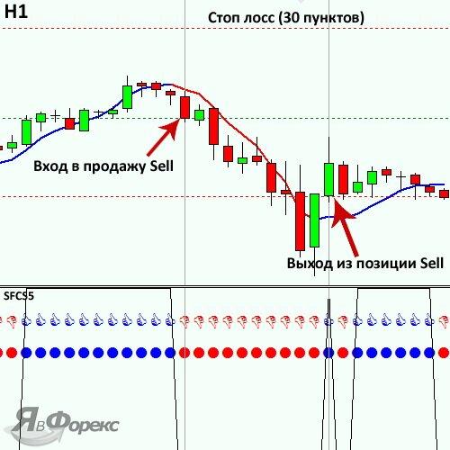 продажа по индикаторной стратегии