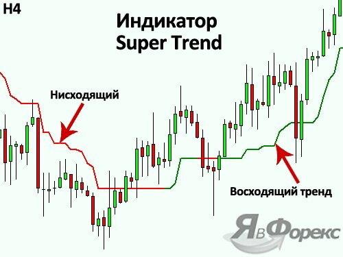 индикатор super trend