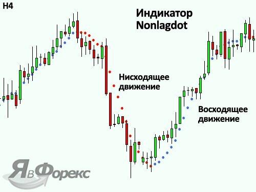 индикатор nonlagdot