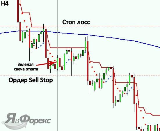 продажа по стратегии на отложенных ордерах