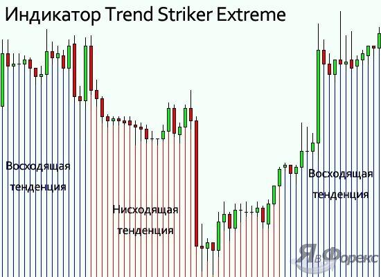 индикатор trend striker extreme