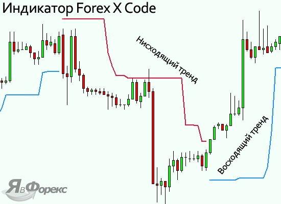 индикатор forex x code