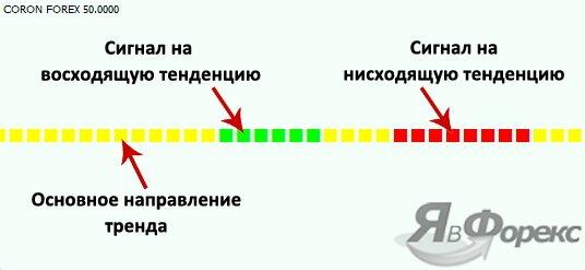 сигнальный индикатор coron forex