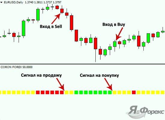вход в рынок по coron forex