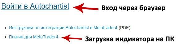 программа autochartist