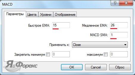 параметры macd для стратегии пуриа