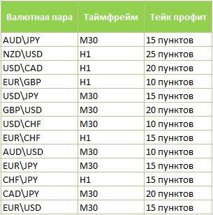валютные пары для стратегии пуриа