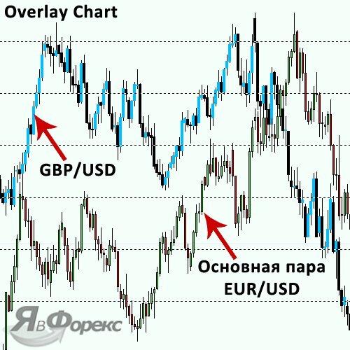индикатор overlay chart на графике