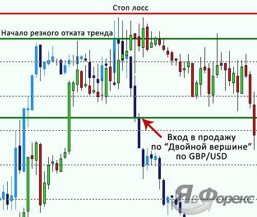 сигнал развотора тренда по overlay chart