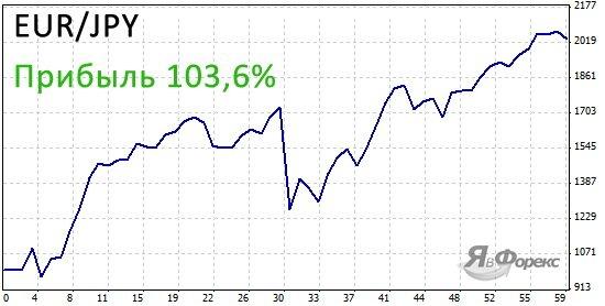 доходность стратегии боллинджера по паре eur jpy