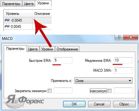 параметры macd для стратегии macd