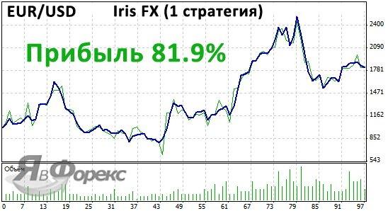 советник iris fx