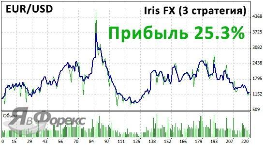 тестирование эксперта iris fx