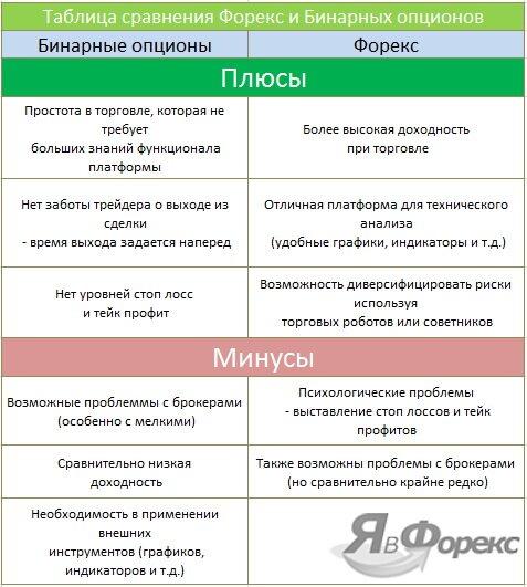 сравнение между форексом и бинарными опционами