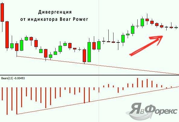 дивергенция с индикатором bears power