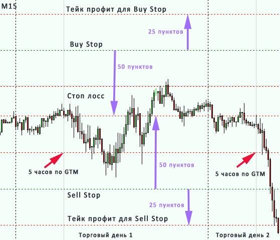 стратегия для валютной пары usd/chf