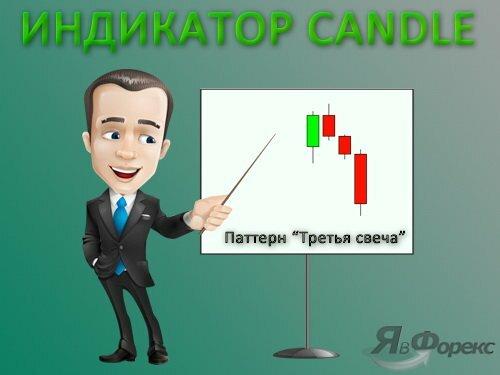 индикатор candle