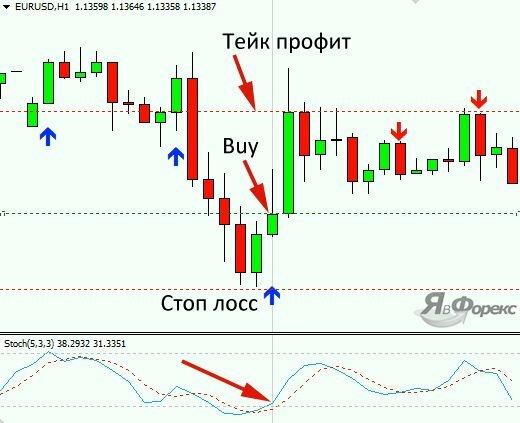 покупка по стратегии 3 candle