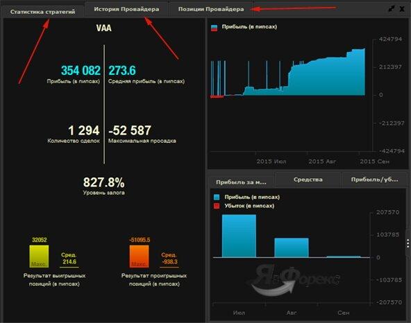 анализ статистики выбранного провайдера сигналов