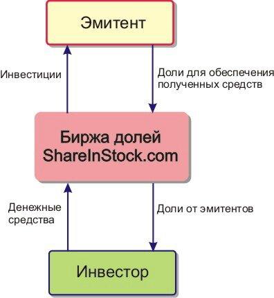 схема работы биржи shareinstock