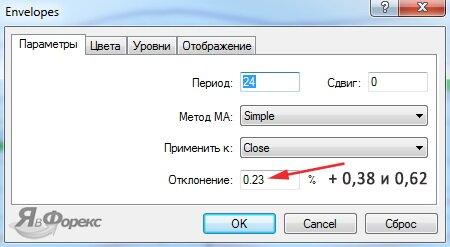 параметры индикатора envelope