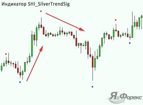 индикатор shi silvertrendsig