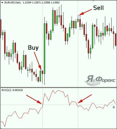 сигналы от индикатора roc