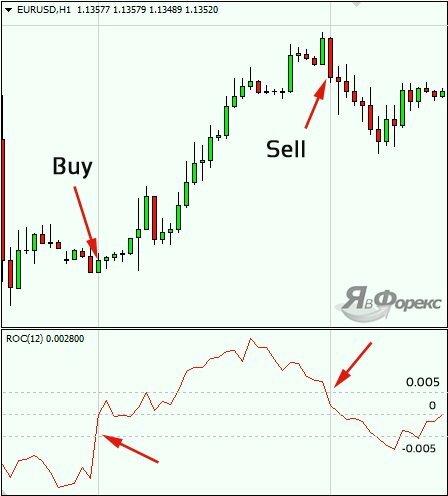 Forex относительное изменение цены торговля на бирже пирамидинг усреднение